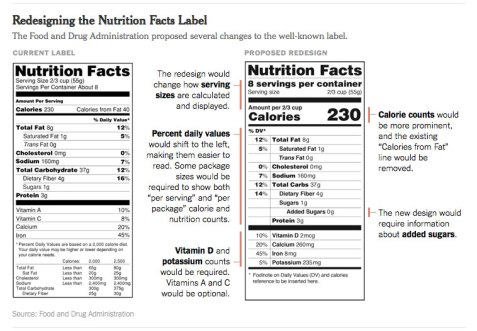Nutrition-Label-Redesign